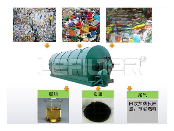 废旧塑料裂解设备